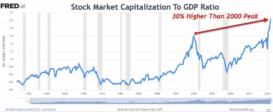 valuations in the everything bubble are 30% higher than the 2000 peak.