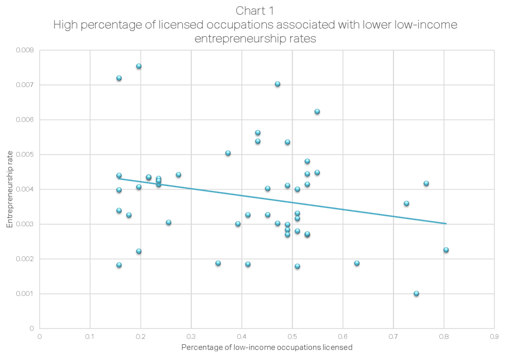medium resolution of  percentage of low income occupations licensed by a state and that state s average low income entrepreneurship rate in particular the higher the rate