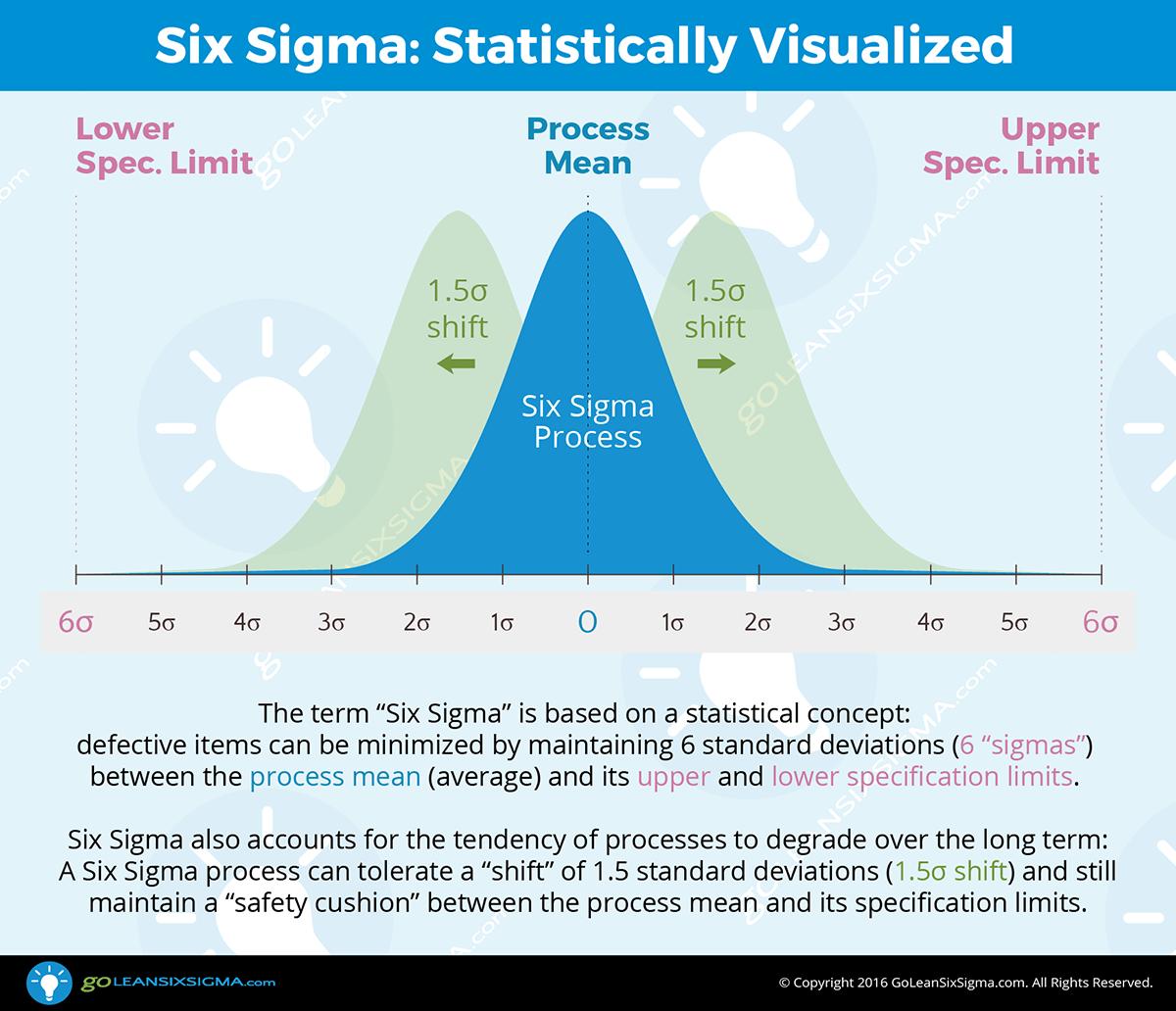 7 Colorful Amp Helpful Lean Six Sigma Infographics