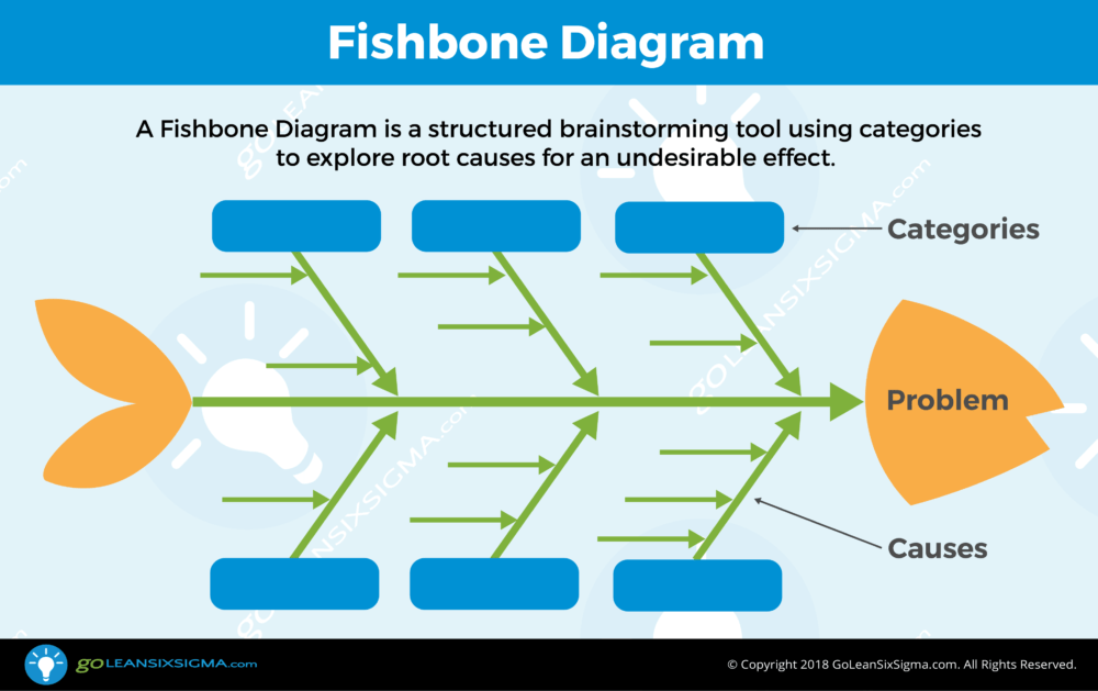 the cause and effect diagram ford expedition fuse box fishbone aka template example