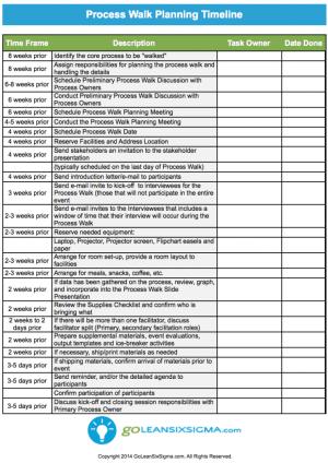Process Walk Planning Timeline, Supplies and Agenda
