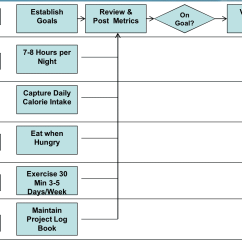 Visio Swim Lane Diagram Template True Bypass Looper Wiring Sharepoint 2010 Diagrams And Adfs