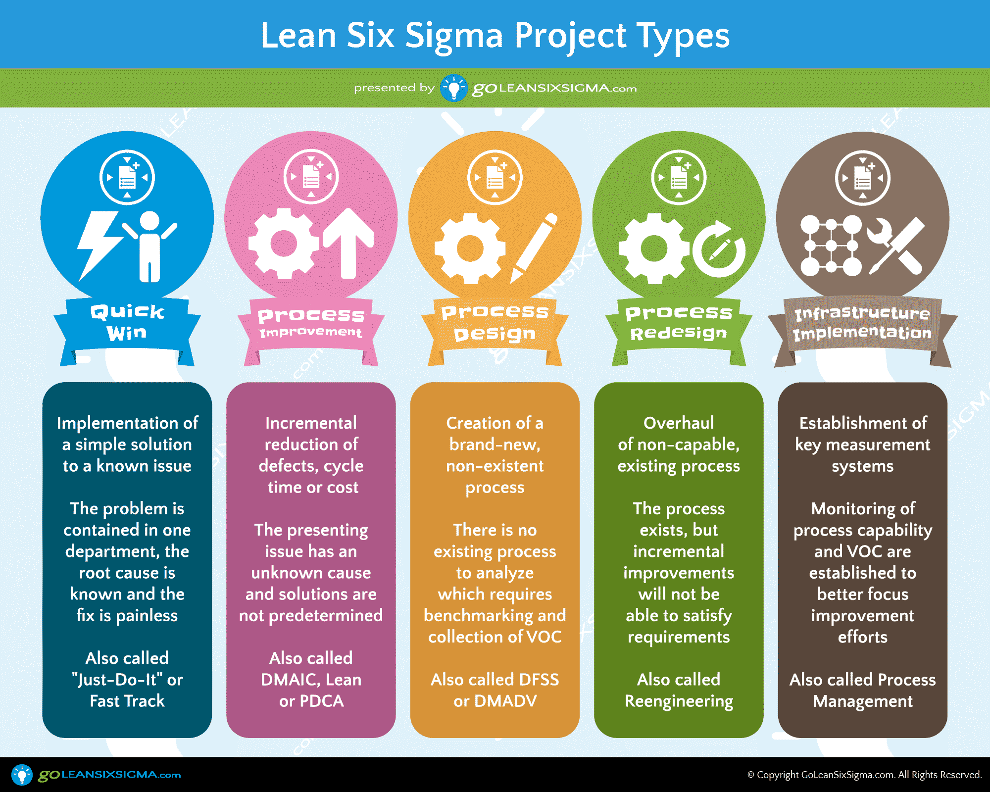 5 Lean Six Sigma Project Types