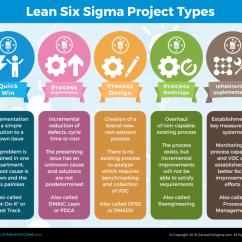 Pdca Cycle Diagram Weg 12 Lead Motor Wiring 5 Lean Six Sigma Project Types - Goleansixsigma.com