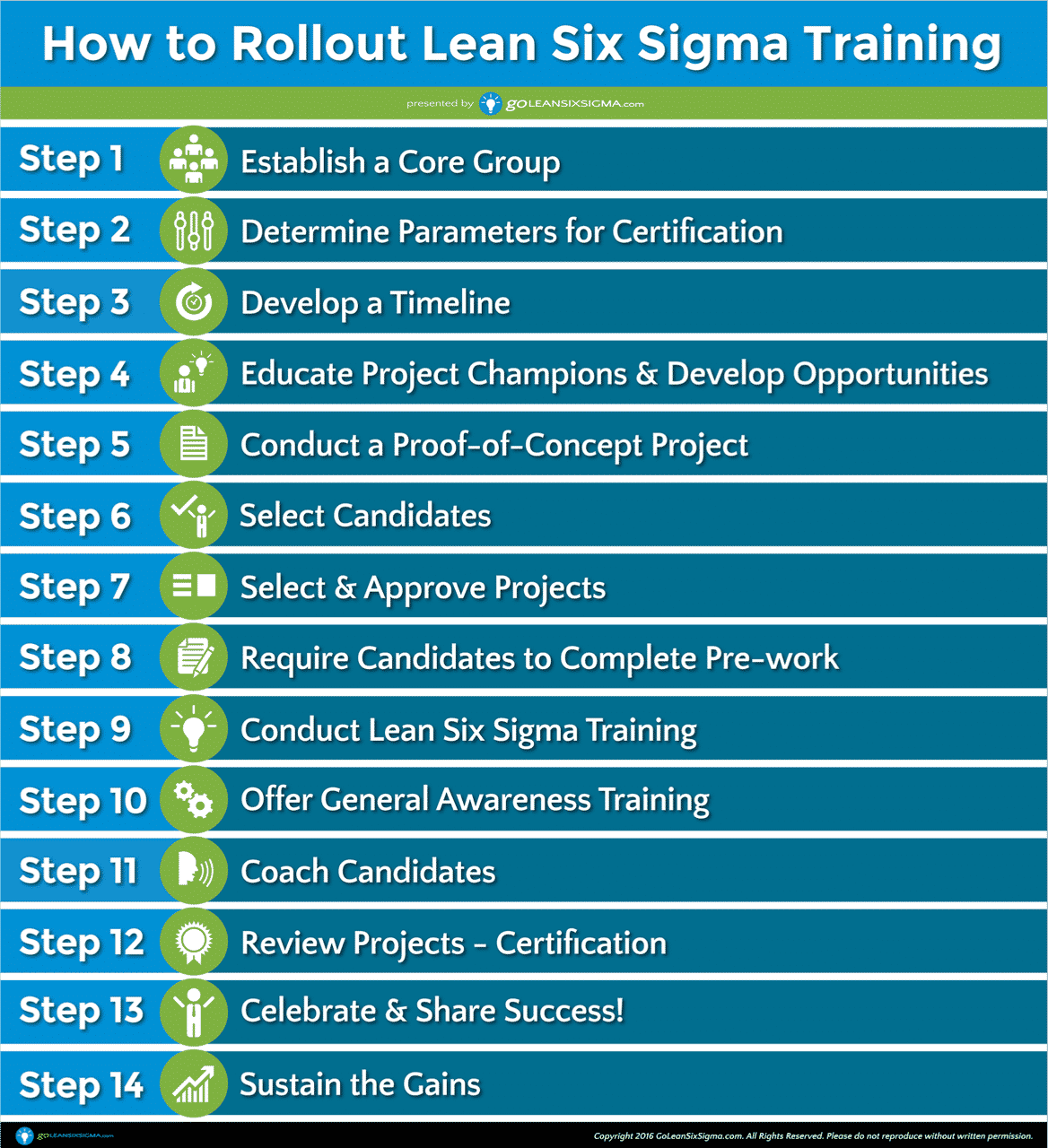 How To Successfully Rollout Lean Six Sigma Training