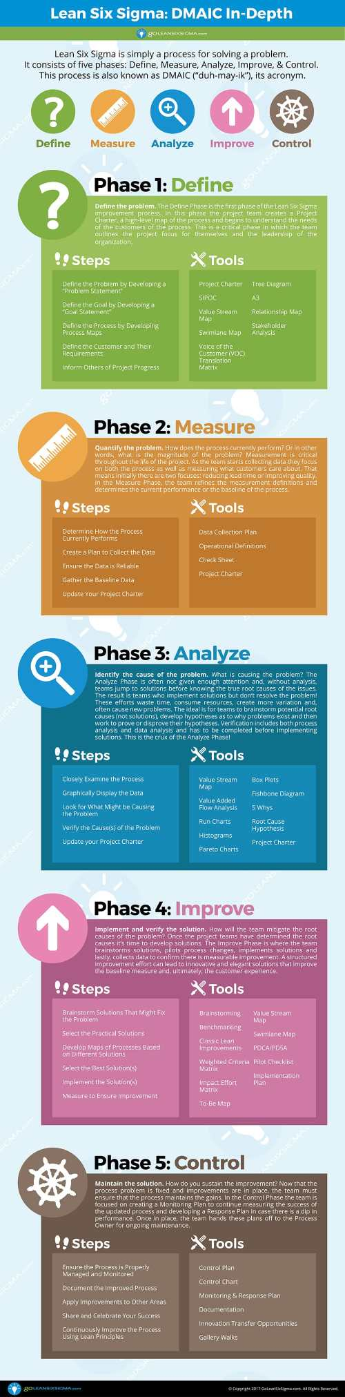 small resolution of dmaic in depth goleansixsigma com