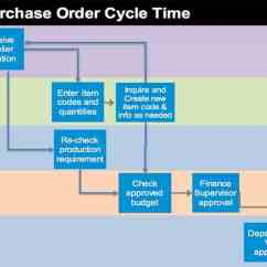 Project Impact Diagram Pillars Of Islam Storyboard: Reducing Purchase Order Lead Time By 33% Using Lean Six Sigma ...