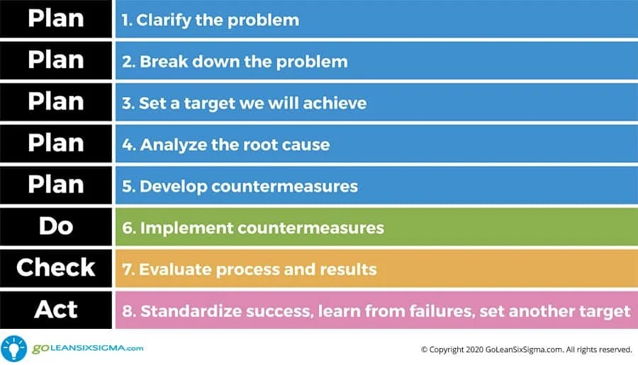 DMAIC or PDCA: Which Lean Six Sigma Method is Better?
