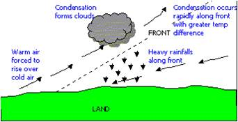 types of rainfall with diagrams 2001 chevrolet cavalier car stereo radio wiring diagram frontal info | mceegeogblog