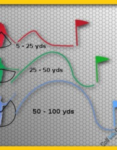 Golf ultimate distance control from yards and in also  rh info guide