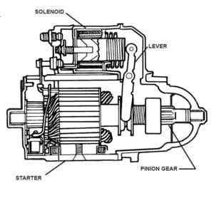 What Is A Solenoid In A Golf Cart? (And What Does It Do?)