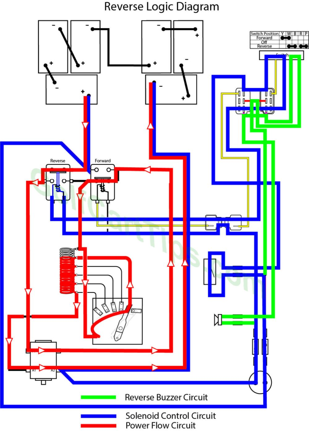 medium resolution of yamaha g1a and g1e wiring troubleshooting diagrams 1979 89 reverse buzzer wiring diagram