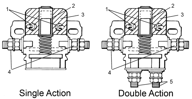 Bad Solenoid In Your Golf Cart? Here's How To Test And Fix