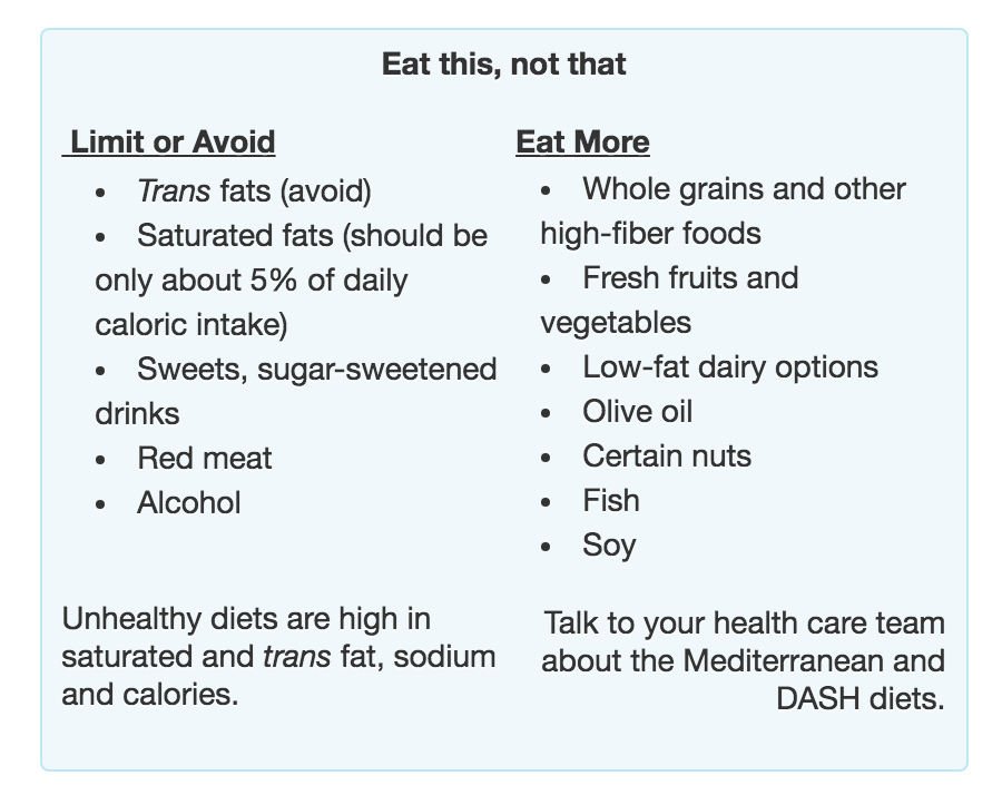 Chart of what to eat and what not to eat