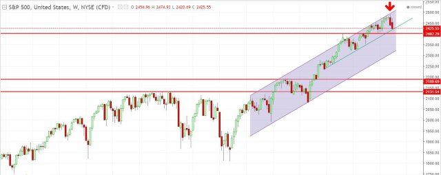 SPX Weekly Analysis After US Troops at North Korea
