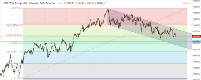 Canada's TSX Composite Technical Analysis