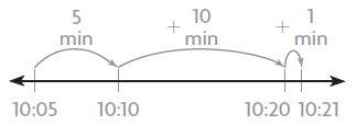 Go Math Grade 3 Answer Key Chapter 10 Time, Length, Liquid Volume, and Mass Measure Time Intervals img 19