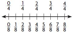 Go Math Grade 3 Answer Key Chapter 9 Compare Fractions Model Equivalent Fractions img 20