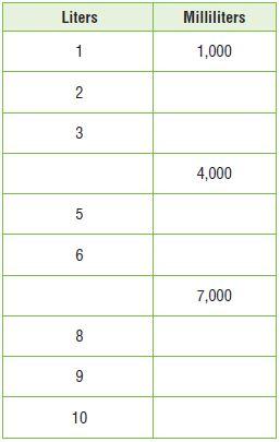 Go Math Grade 4 Answer Key Chapter 12 Relative Sizes of Measurement Units img 46
