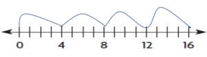 Go Math Grade 3 Answer Key Chapter 6 Understand Division Assessment Test