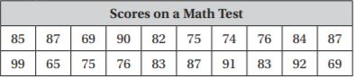 Go Math Grade 6 Answer Key Chapter 12 Data Displays and Measures of Center img 34
