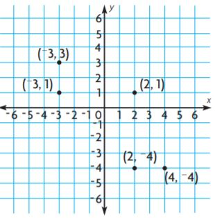 Go Math Grade 6 Answer Key Chapter 3 Understand Positive ...