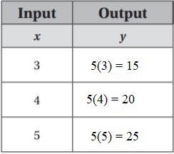 Go-Math-Grade-6-Answer-Key-Chapter-9-Independent-and-Dependent-Variables-img-10