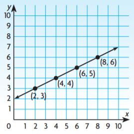 Go Math Grade 6 Answer Key Chapter 9 Independent and Dependent Variables img 50