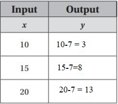 Go-Math-Grade-6-Answer-Key-Chapter-9-Independent-and-Dependent-Variables-img-9
