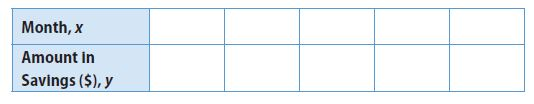 Go Math Grade 8 Answer Key Chapter 5 Writing Linear Equations Lesson 2: Writing Linear Equations from a Table img 11
