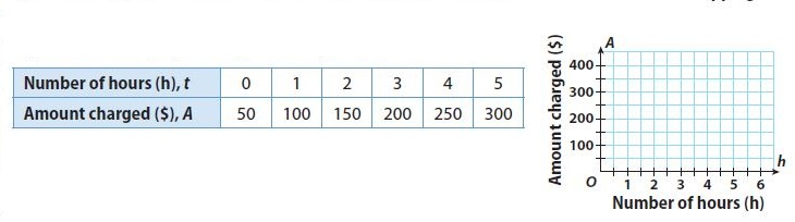 Go Math Grade 8 Answer Key Chapter 5 Writing Linear Equations Lesson 2: Writing Linear Equations from a Table img 7