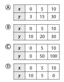 Go Math Grade 8 Answer Key Chapter 6 Functions - Go Math ...