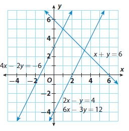 Go Math Grade 8 Answer Key Chapter 8 Solving Systems of Linear Equations Lesson 5: Solving Solving Special Systems img 18