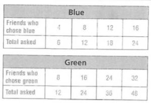 Go Math Grade 6 Answer Key Chapter 4 Model Ratios - Go ...