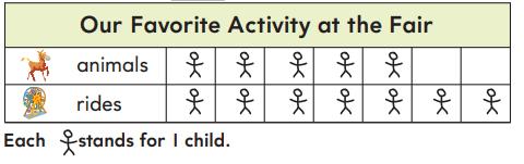 1st Grade Go Math Answer Key Chapter 10 Represent Data 10.1 3