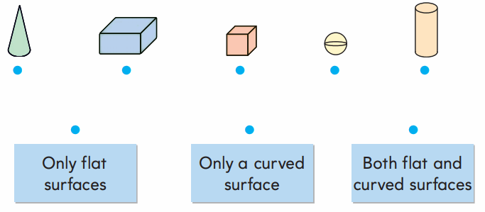 1st Grade Go Math Answer Key Chapter 11 Three-Dimensional Geometry 118