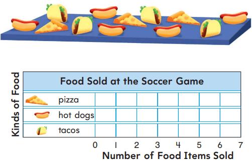 Go Math Grade 1 Answer Key Chapter 10 Represent Data 10.4 2