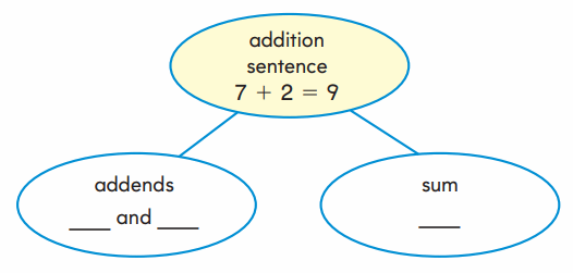 Go Math Grade 1 Answer Key Chapter 3 Addition Strategies 10