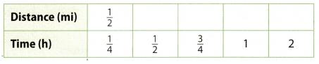 Texas Go Math Grade 7 Lesson 2.1 Answer Key 2