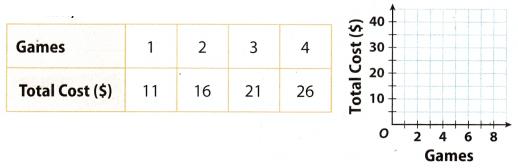 Texas Go Math Grade 7 Lesson 2.3 Answer Key 1