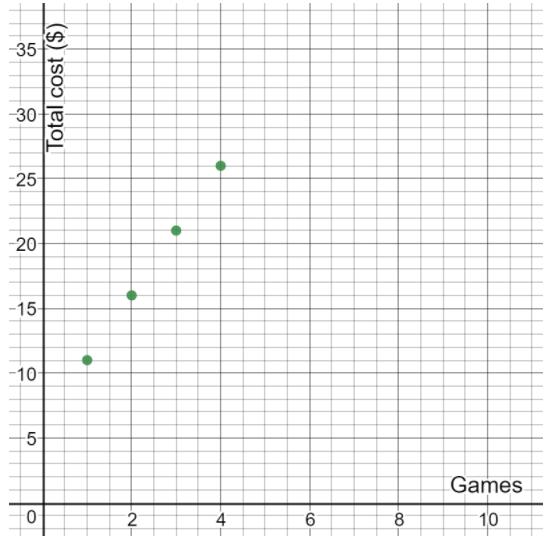 Texas Go Math Grade 7 Lesson 2.3 Answer Key 14
