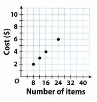 Texas Go Math Grade 7 Lesson 2.3 Answer Key 9