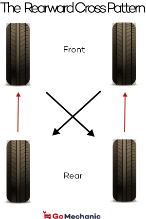 Rearward Cross Tyre Rotation