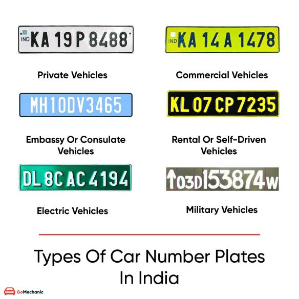 Types Of Number Plates In India | GoMechanic Blog
