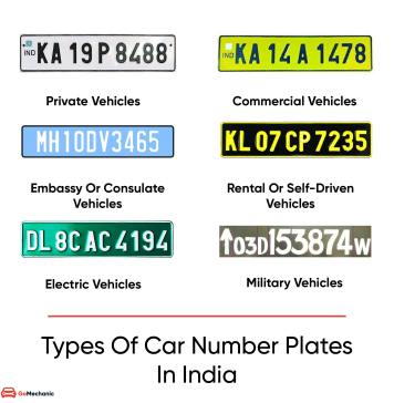 Types Of Number Plates In India