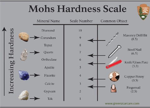 Moh's Scale Of Hardness | Ceramic Coating