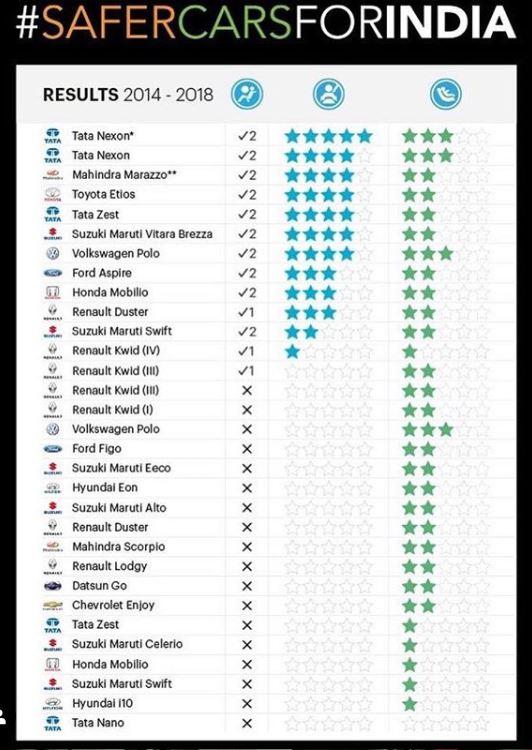 Global NCAP Crash Test Safety Test 2014-2019