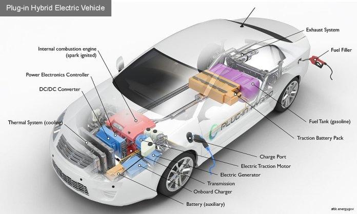 PHEVs | types of electric vehicles