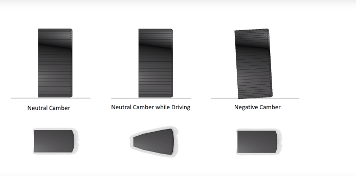Negative and Neutral Camber