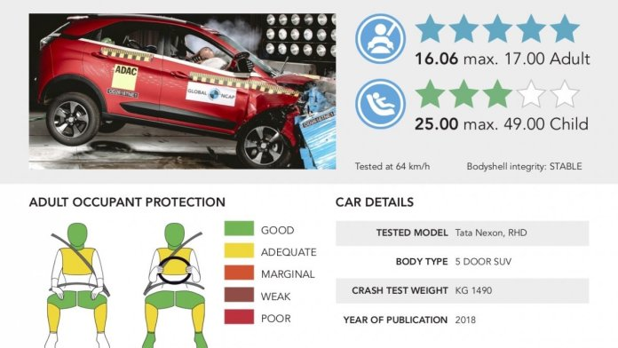 Tata Nexon's Crash Test Rating at the Global NCAP